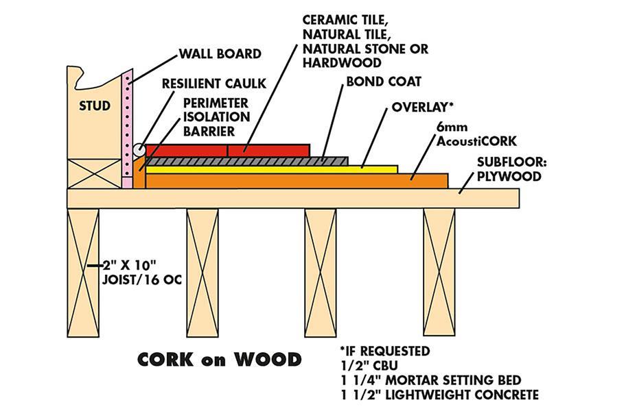 6mm Eco Cork Sheet Underlayment 36 Quot X 24 Quot Underlayment