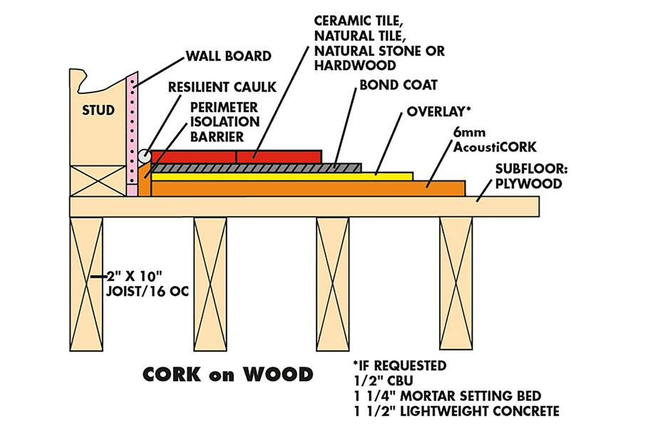 12mm Eco-Cork Sheet Underlayment - 36\